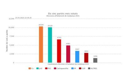 Resultats de les eleccions al Parlament de Catalunya a Rubí.
