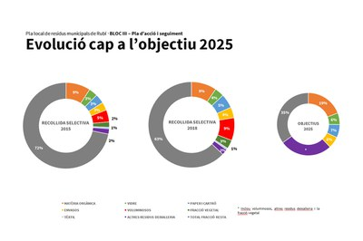 El Pla marca com a objectiu per a l'any 2025 reciclar el 60% dels residus generats (foto: Ajuntament).