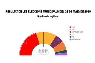 Gràfic que mostra el nombre de regidors que ha obtingut cada formació a les eleccions municipals del 26 de maig de 2019.