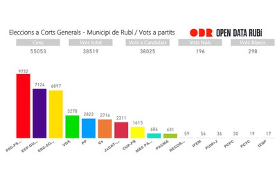 Resultats per partits.