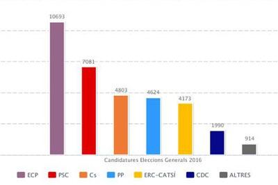 Gràfica amb els resultats finals per nombre de vots.