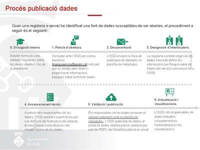 Aquest pas permetrà millorar la qualitat i difusió de dades (Foto:Ajuntament).