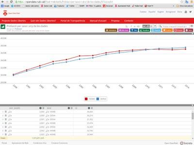 El portal Open Data permet crear gràfics a partir de les dades facilitades per l'administració.