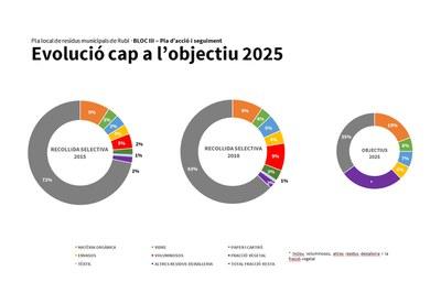 El Plan marca como objetivo para el año 2025 reciclar el 60% de los residuos generados (foto: Ayuntamiento).