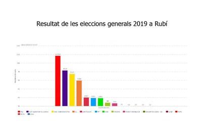 Resultados por partidos.