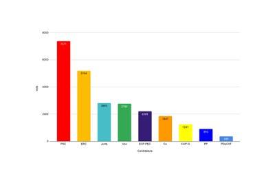 Gráfico según el número de votos registrados en Rubí.
