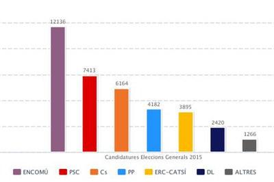 Gráfico con los resultados finales por número de votos.