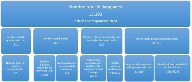 Datos sobre el alumbrado público correspondientes a 2020