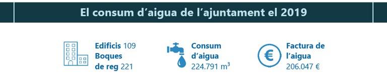Infografía del consum de agua del Ayuntamiento (2019)