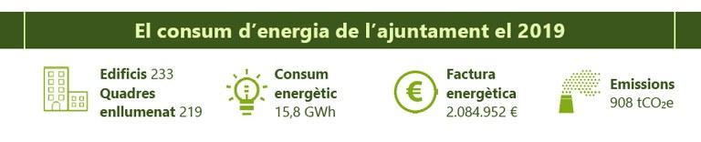 Infografía del consum de energía del Ayuntamiento (2019)