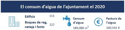 Consum d'aigua de l'Ajuntament (2020)