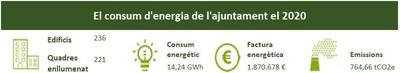 Consum d'energia de l'Ajuntament (2020)