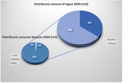 Distribució del consum d'aigua (2020)