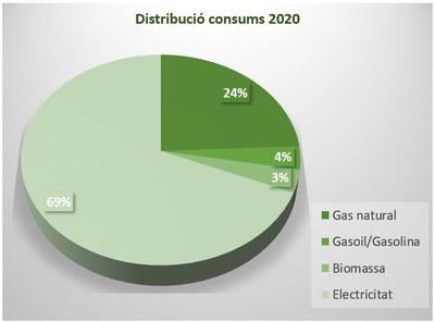 Distribució de consums (2020)