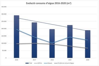Evolució dels consums d'aigua (2016-2020)