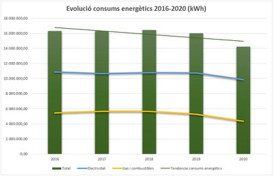 Evolució dels consums energètics (2016-2020)
