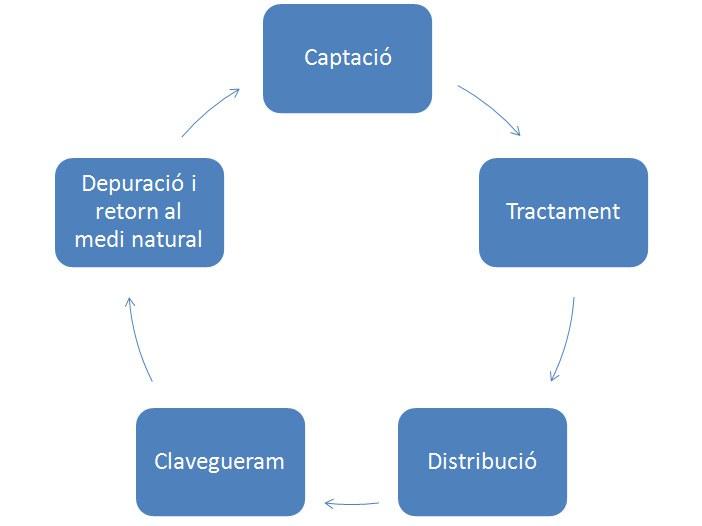 Circuit_cicle_aigua.jpg