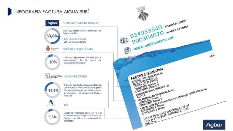 Infografía sobre la factura del agua