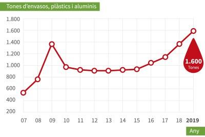 Evolució residus envasos mini.jpg