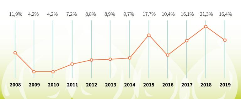 Evolució del percentatge d'impropis a la fracció orgànica a Rubí