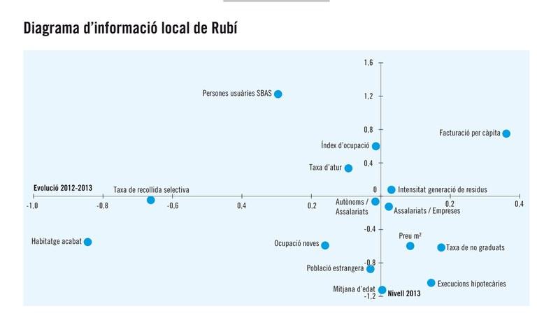 Diagrama Rubi