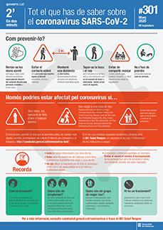 Todo lo que tienes que saber sobre el coronavirus